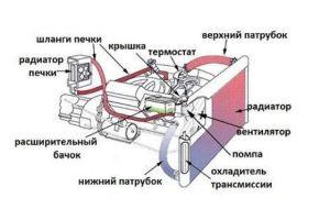 Как подключить газовый редуктор к системе охлаждения?